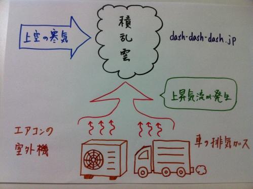 ゲリラ豪雨 原因 図解03