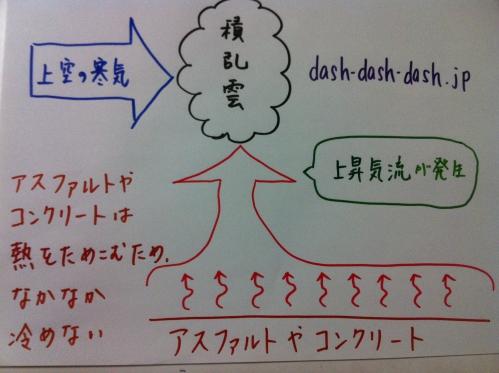ゲリラ豪雨 原因 図解04