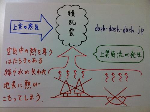ゲリラ豪雨 原因 図解05