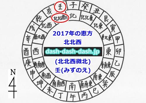 2017年の恵方(北北西・壬)