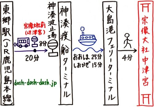 宗像大社中津宮へのアクセス(行き方)