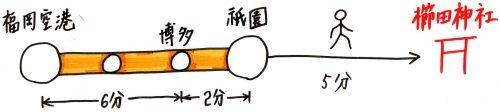 櫛田神社へのアクセス(公共交通機関・地下鉄)