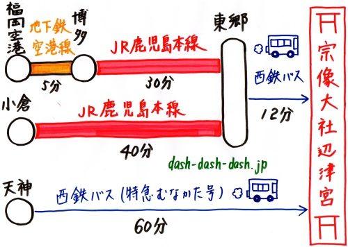 宗像大社辺津宮へのアクセス(行き方)