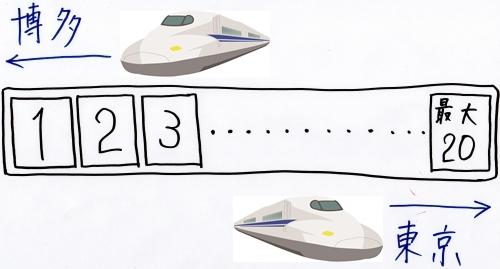 新幹線の座席番号のルール(進行方向に対してどっちが前か)02