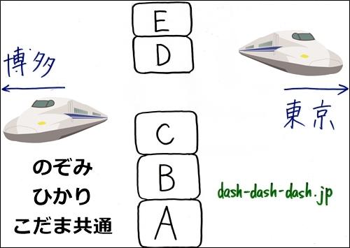 東海道新幹線(のぞみ・ひかり・こだま)の座席図(超簡易版)04