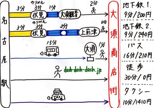 名古屋駅から大須商店街への行き方02