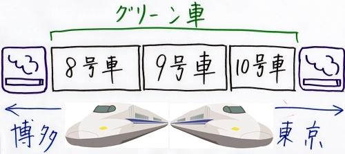 グリーン車と喫煙ルームの位置関係(簡易版)02