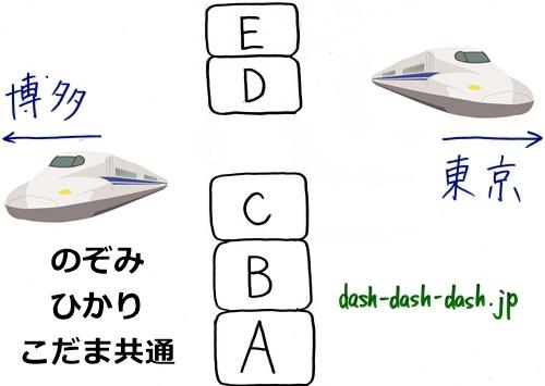 東海道新幹線(のぞみ・ひかり・こだま)の座席図(超簡易版)03