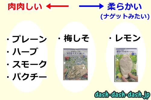 ローソンのサラダチキンの食感チャート